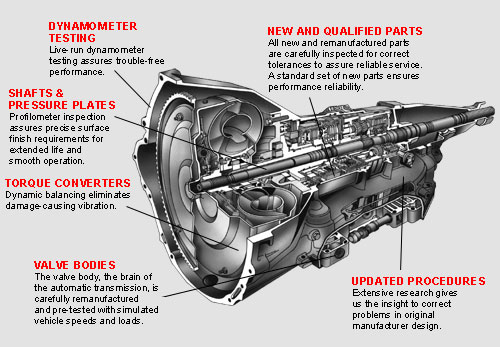 All Parts Of A Car Engine | Carsjp.com