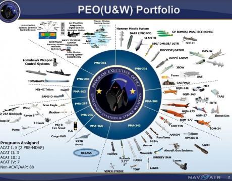PEO U&W Portfolio