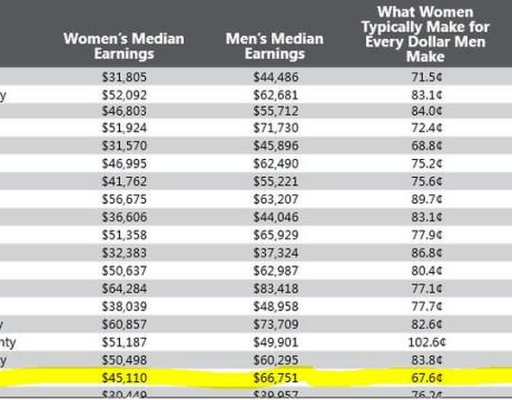 MD wage gap