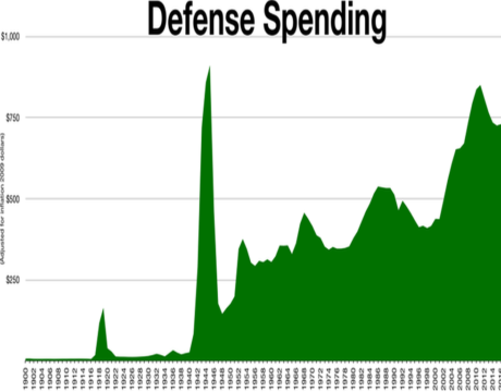 big budget